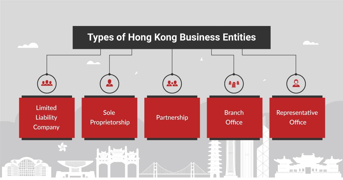 Types Of Business Entities in Hong Kong